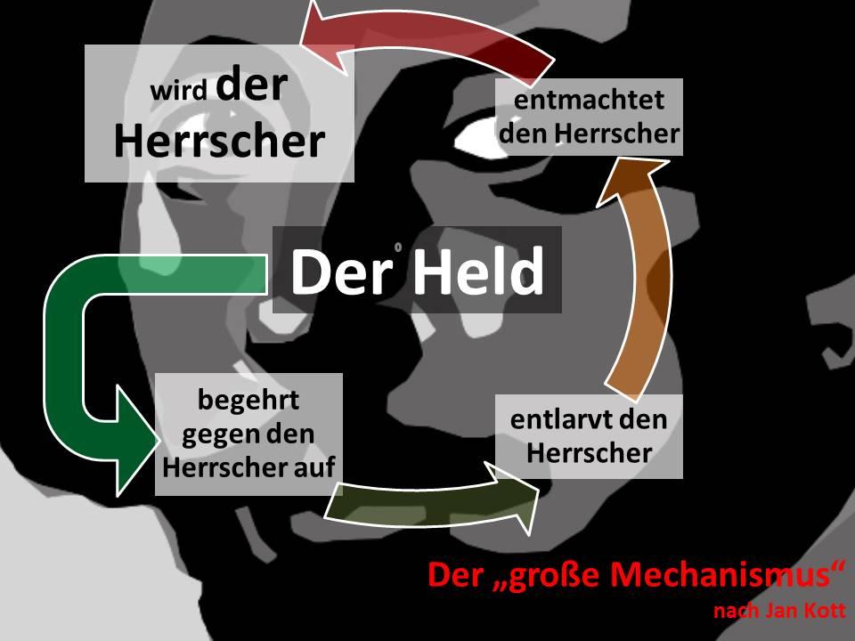Der sog. große Mechanismus nach Jan Kott (Shakespeare heute)