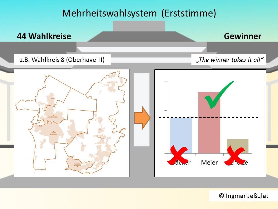 Merheitswahl in Brandenburg