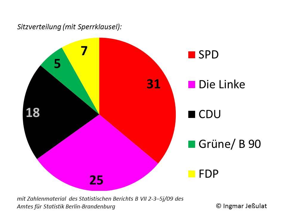Sitzverteilung mit Sperrklausel (Landtzagswahl Bbg 2009)