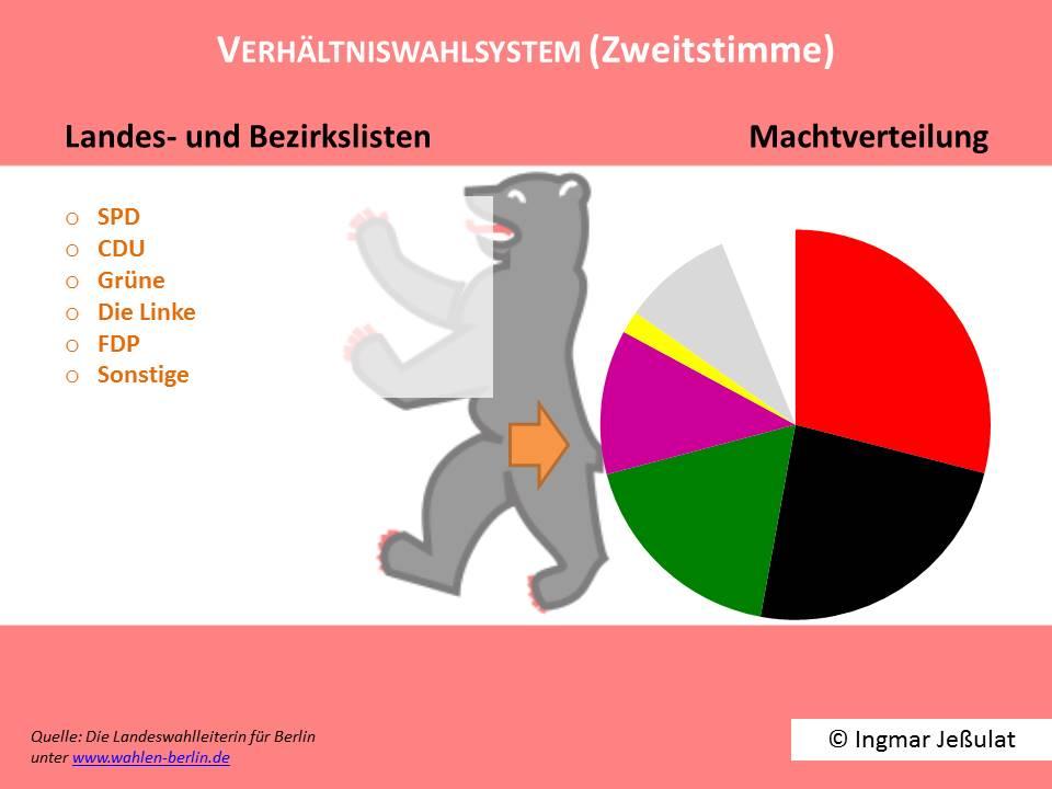 Verhältniswahl