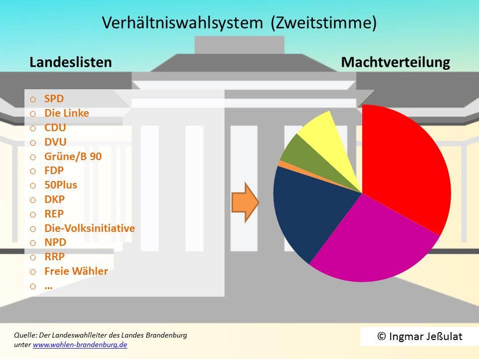 Verhältniswahl in Brandenburg