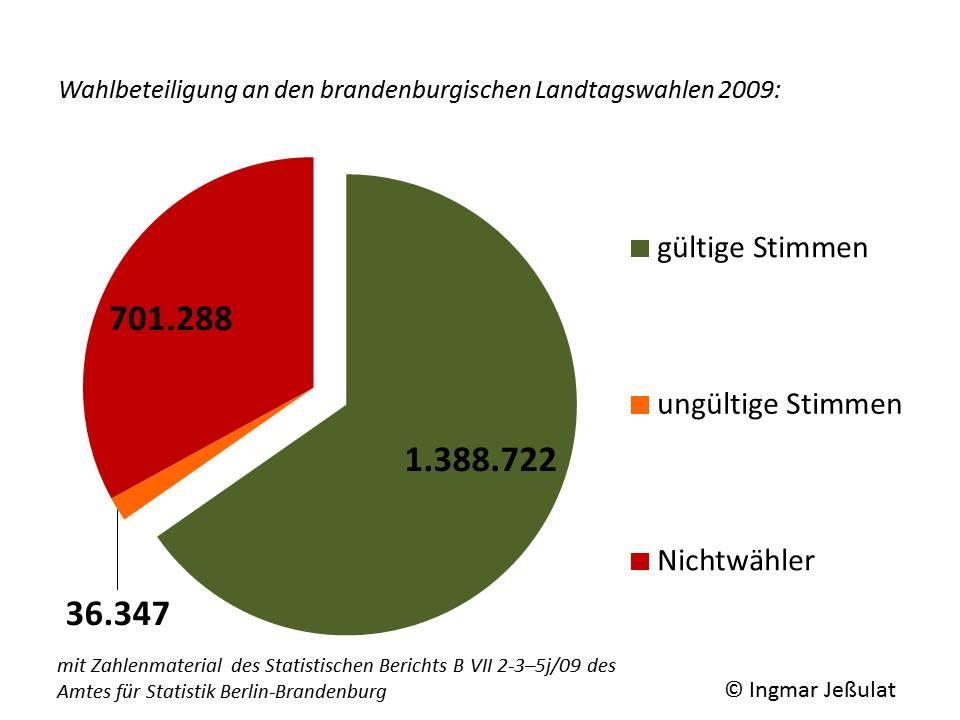 Wahlbeteiligung bei den Landtagswahlen Brandenburg 2009