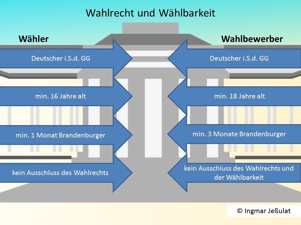 Wahlrecht und Wählbarkeit in Brandenburg