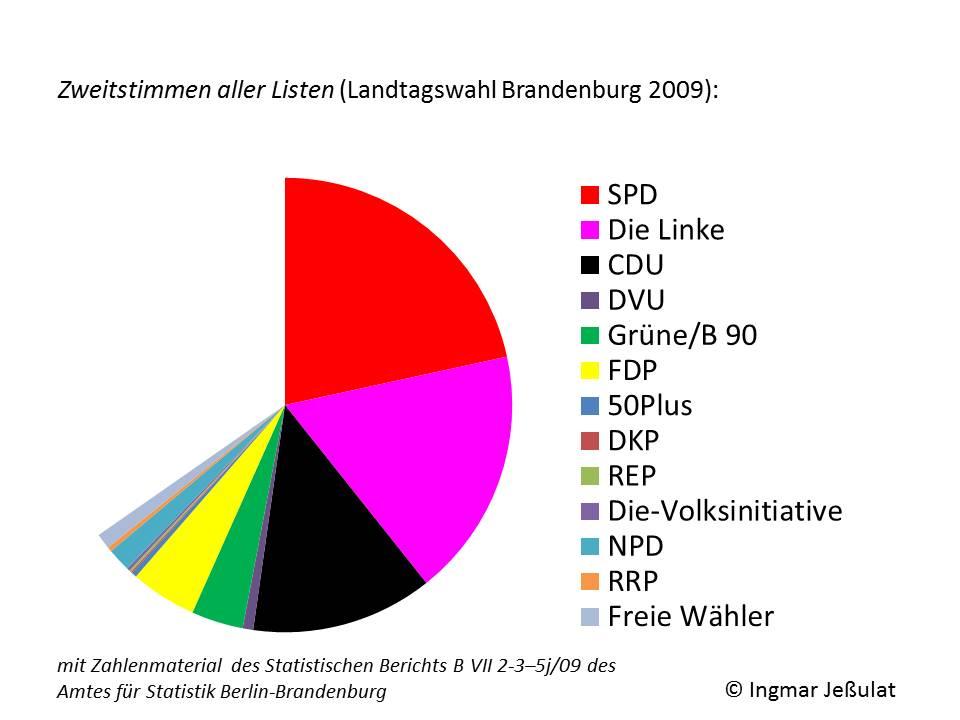 Zweitstimmen aller Listen Landtagswahl Bbg 2009