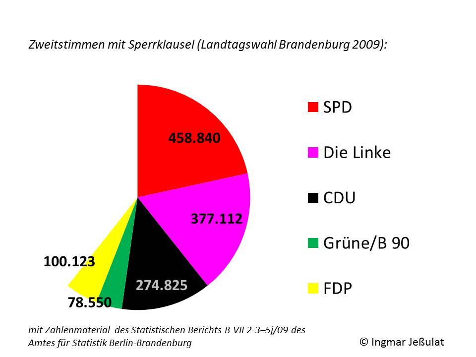 Zweitstimmen mit Sperrklausel (Landtagswahl Bbg 2009)