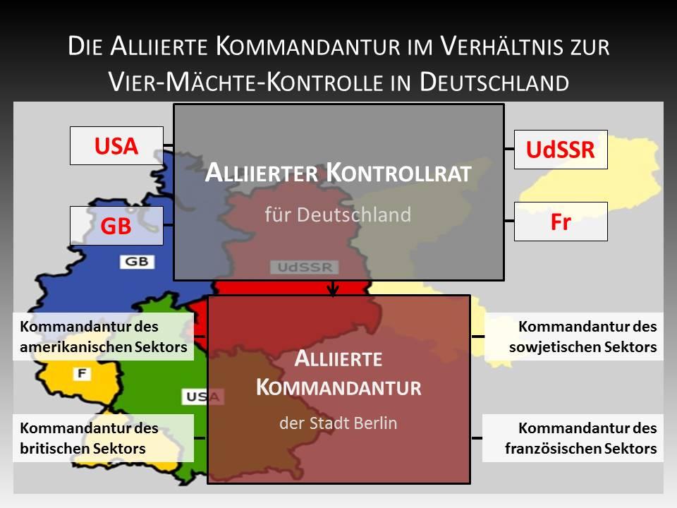 Die Alliierte Kommandantur im Verhältnis zur Vier-Mächte-Kontrolle in