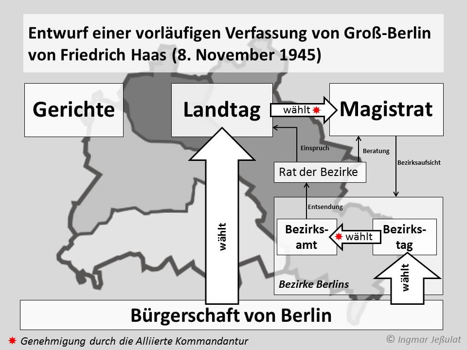 Entwurf einer vorläufigen Verfassung von Groß-Berlin von Friedrich